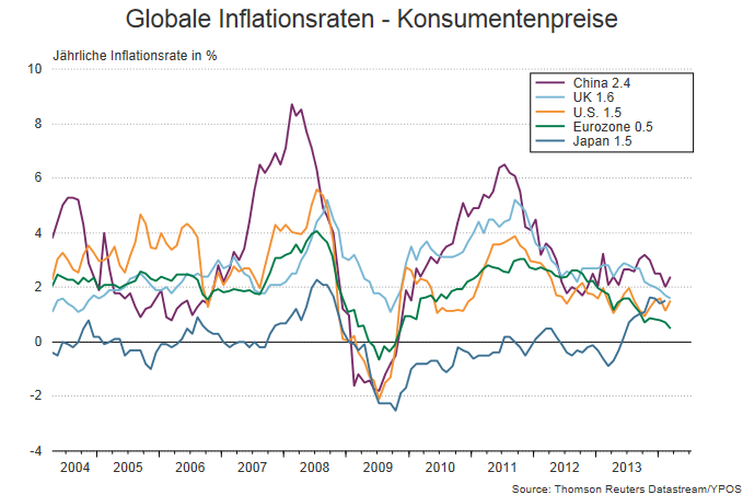 globalXinflation