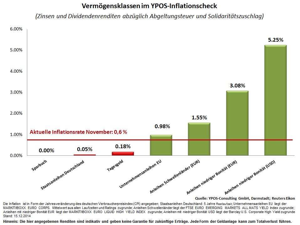 YPOS Inflationscheck Dez( Inflation Nov)