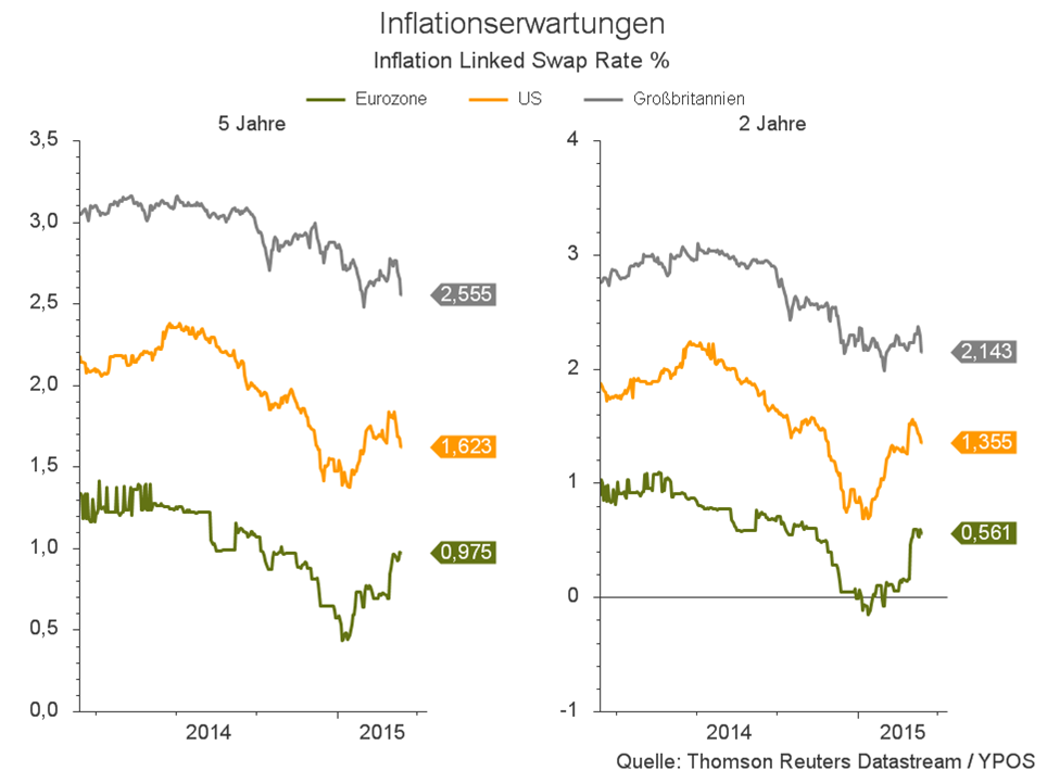 Inflationserwartungen