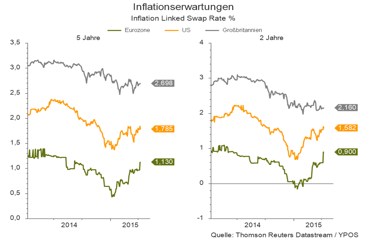 Inflationserwartungen-4-2015