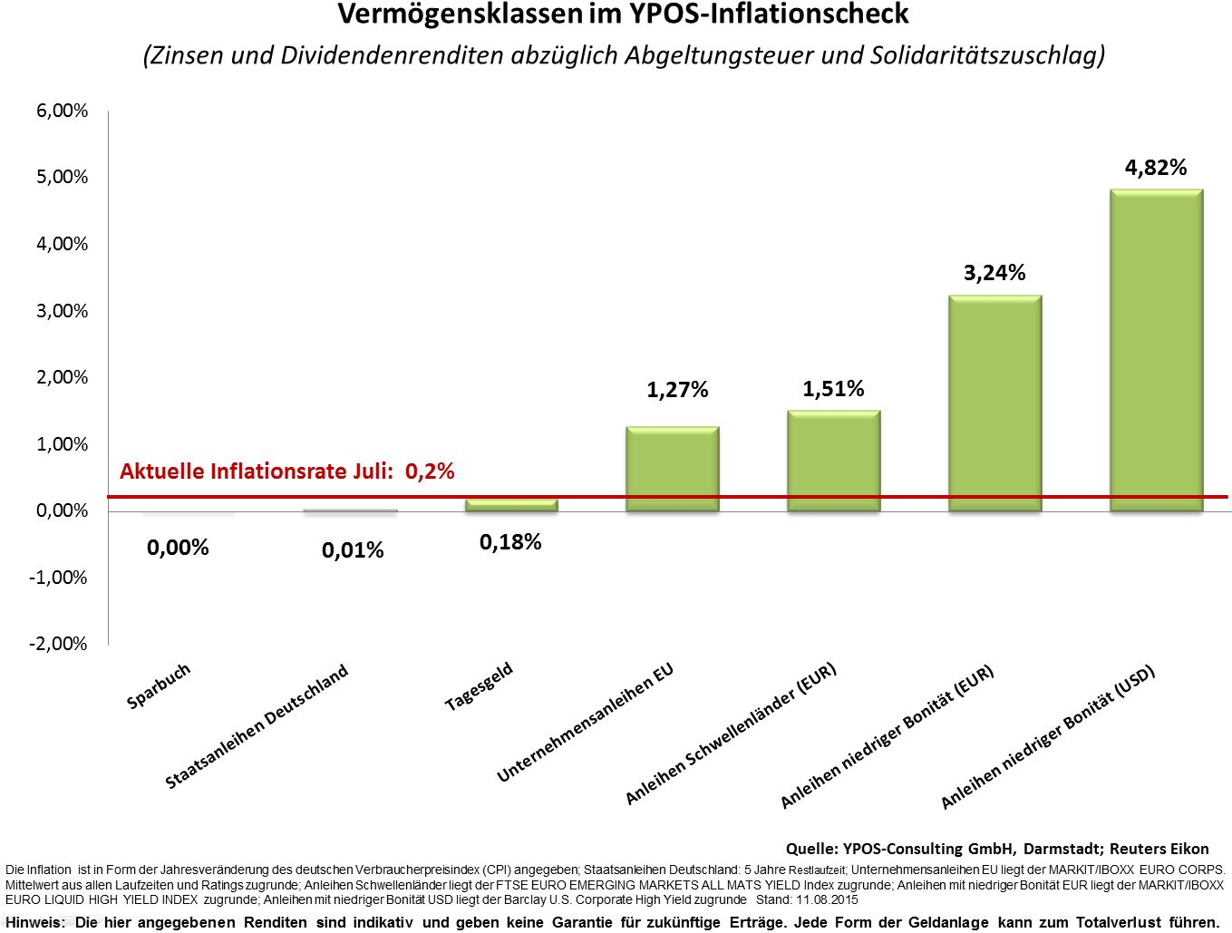 YPOS Inflationscheck August 2015