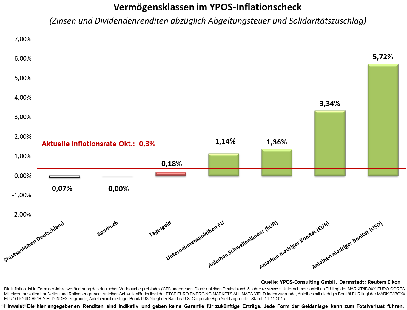 YPOS Inflationscheck November 2015